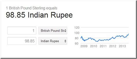 currency converter gbp to inr 1 aud indian rupees forex trading