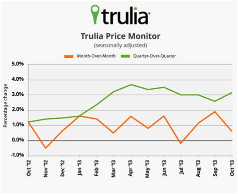 news room trulia press releases