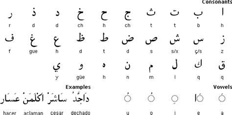 decorar significado en portugues morisco language and alphabet alfabeto aljamiado