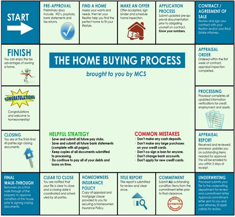 home buying process flow chart motorcycle review and