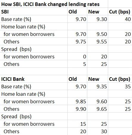 house loan interest rates in sbi the great indian rate trick how banks deny full benefit of rbi rate cut to the common man