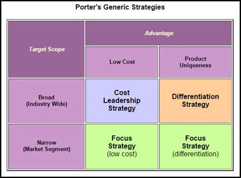 Mba Generic Strategies Analyzer by Entrepreneurship Cornerstone Business Solutions