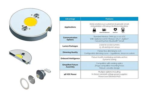 Lu Led All New Avanza bridgelux launches new integrated smart module led array