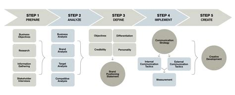 brand development process template brand development process brandfixer