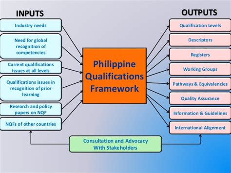 Mba Qualification And Minimum Percentage Required by The Philippine Qualification Framework