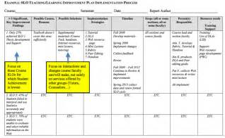 Improvement Report Template example of performance improvement plan template for project manager