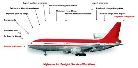 air freight china low cost air freight forwarding services