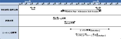 Esade Toefl Mba Score by Esade Mba 合格体験記 Interface 株式会社インターフェイス Mba留学合格取得のための