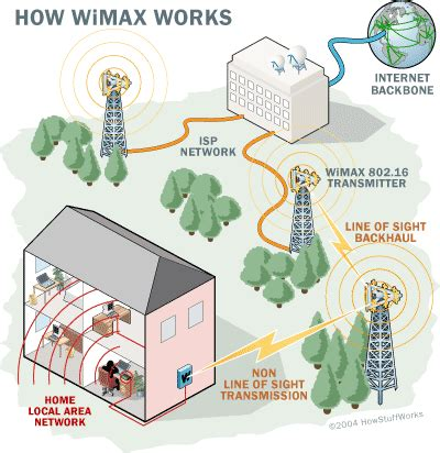 wimax wireless network howstuffworks