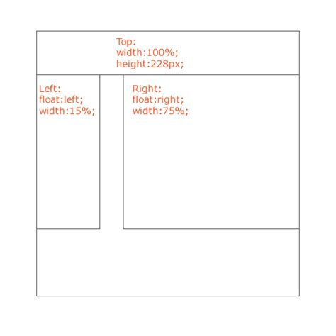 css div top css how to make a div that starts 100px from the top reach