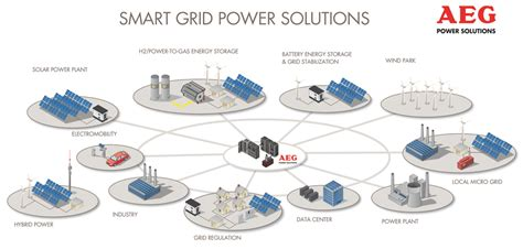 smart grids infrastructure technology and solutions electric power and energy engineering books smart grid advancement act introduced in us congress