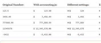 javascript check currency format accounting js javascript library for number money and