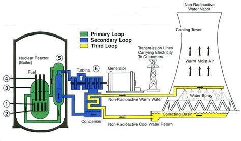 sfp layout guidelines industry developments cooling nuclear power plants