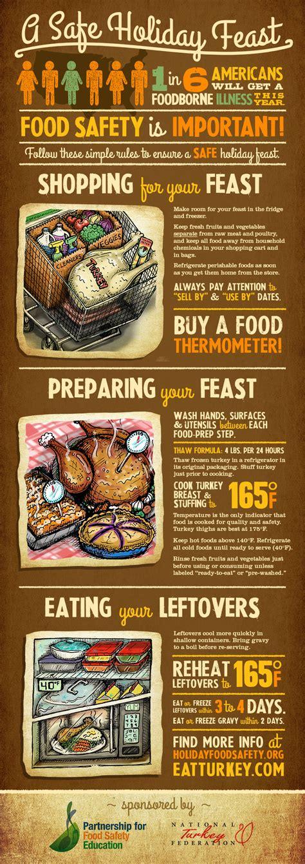 Three Helpful Tips On Cooking Turkey by Talking Turkey Fight Bac
