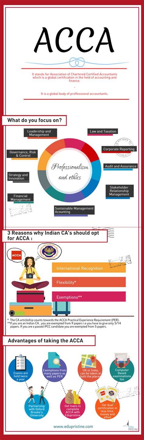 How To Apply Mba Degree After Acca by How An Acca Certification Can Benefit A Ca