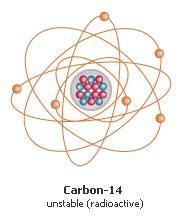 How Many Protons Are In Carbon 14 Carbon Dating