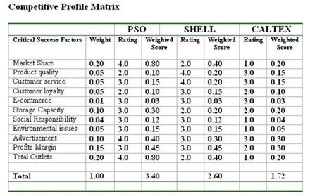 cpm competitive profile matrix