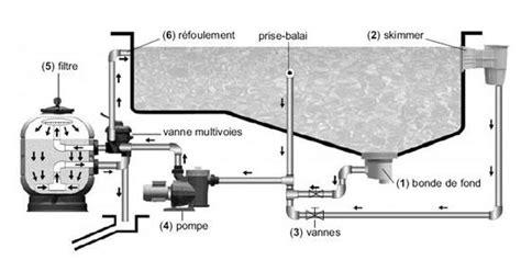 Brancher 2 Robinets Sur Une Arrivée D Eau by Bien Construire Sa Piscine Et Installation De Plomberie