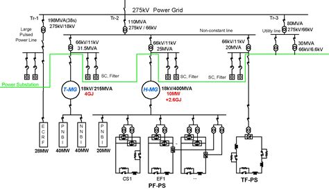 layout of power supply network power supplies