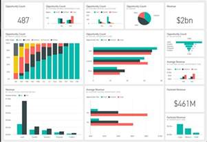 microsoft dashboard templates dashboards no servi 231 o do power bi microsoft power bi