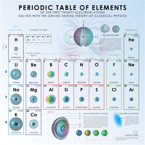 Periodic Table 1 20 by Advanced Resources