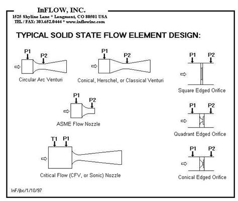 nozzle design criteria topof page products systems services contact us home