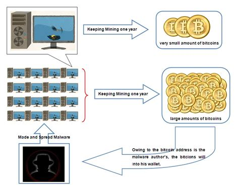 bitcoin algorithm how does bitcoin mining algorithm work satoshi bitcoin paper