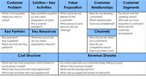 Business Plan Framework Template The One Page Business Plan Coursework