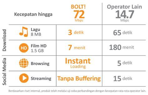 Modem Bolt Hydra Tanpa Kartu Perdana Atau Free Kartu Perdana 8gb keunggulan bolt hydra zte mf910