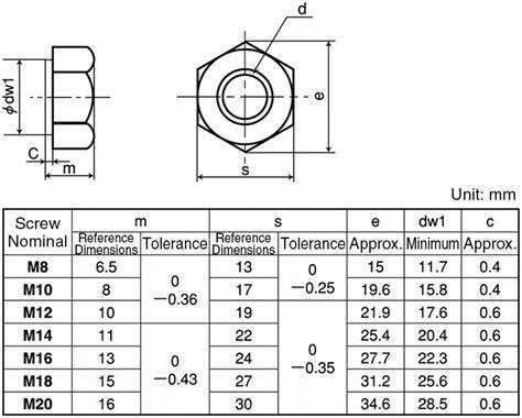 Mur M4 Hexagon Stainless hnt4 sus m16 hex nut 4 types sunco misumi mexico