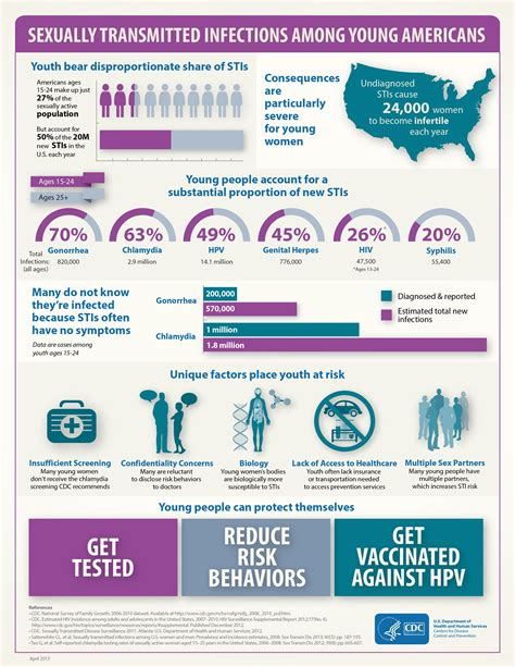 7 Facts On Stds the facts about youth and stds health graphics and