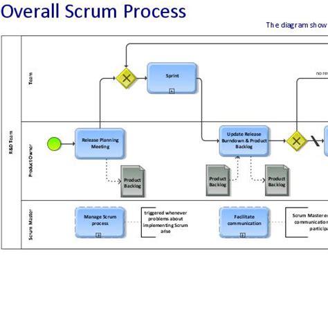 scrum visio scrum agile process flow