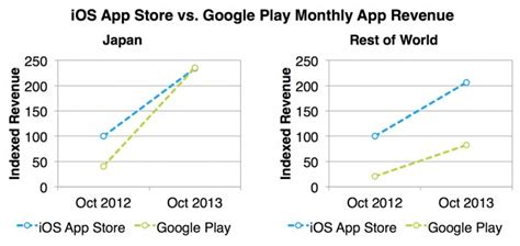 Play Store Vs App Store Revenue How Japan Became The Top Selling App Market In The World