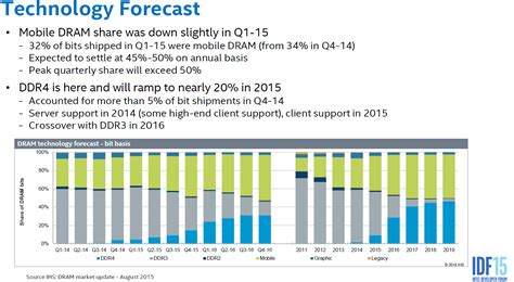 Taiwan Server Shipment Forecast intel ddr4 will dominate pcs and servers next year kitguru