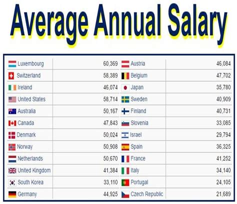 Officer Annual Salary by The Average Salary Of A 28 Images Graphic Design