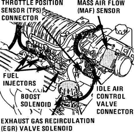 motor repair manual 1999 pontiac bonneville electronic throttle control replacing a tps 00 ssei 2000 2005 other than gxp