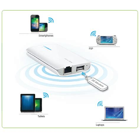 Harga Tp Link 3040 portable battery powered 3g 4g wireless n router tl mr3040