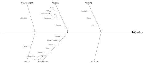 layout hierarchy d3 d3 fishbone bl ocks org android class hierarchy chart