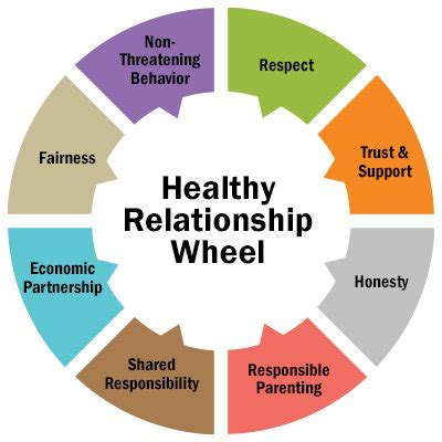 In Relationship How To Build A Healthy Relationships You Are Proud Of