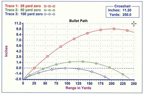 5 56 Ballistics Table by 5 56 Bullet Trajectory Chart