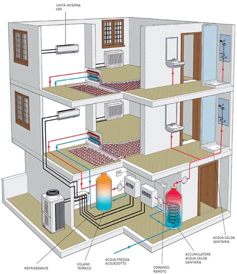 impianto climatizzazione casa impianti di climatizzazione i principi di funzionamento