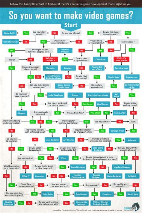 developing a flow chart the development career flowchart geekologie