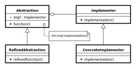 abstract pattern oop bridge pattern vs dependency injection stack overflow