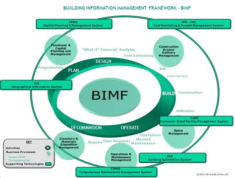 information management in construction from a lean perspective bimf lean construction project delivery methods