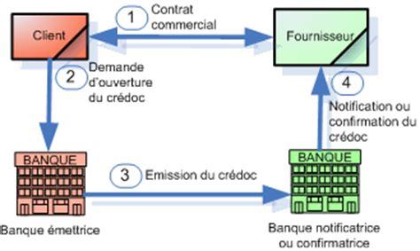 Letter Of Credit At Sight Ne Demek Lettre De Cr 233 Dit Bbci Finance