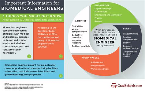 design engineer master s degree masters in biomedical engineering programs bme ms