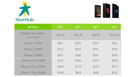 starhub apple iphone 7 prices price plans