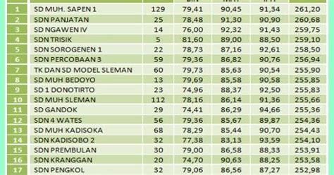 Top Peringkat Satu Us M 2018 Sd Mi 11 Paket Cd inilah peringkat sd terbaik se diy berdasar nilai us m
