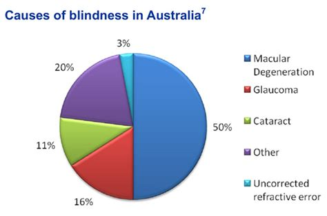 What Is The Number One Cause Of Blindness macular degeneration radiant health