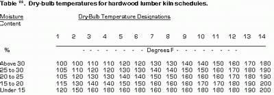 Hardwood Lumber Kiln Schedules